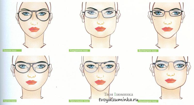 Из приведенного ниже рисунка видно, какая форма оправы очков подходит для  разного типа лица  овального, квадратного, вытянутого, круглого,  треугольного и ... 7e4c2ae6bd8