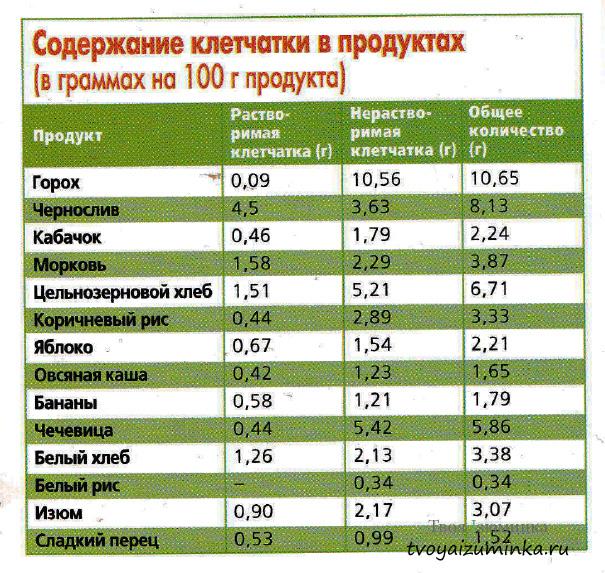 Таблица содержания растворимой и нерастворимой в воде клетчатки для различных продуктов
