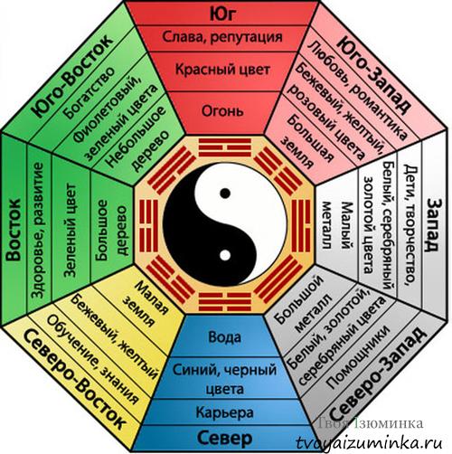 """Схема Па-Куа: стороны света и """"стороны"""" жизни"""