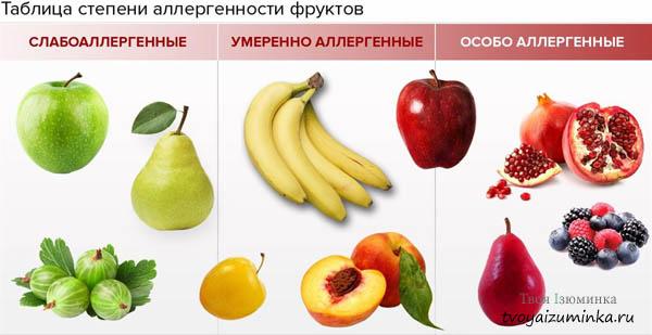 Таблица степени аллергенности фруктов