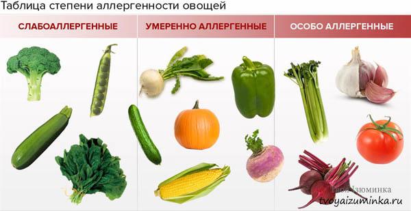 Таблица степени аллергенности овощей