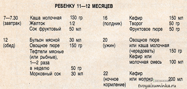Таблица суточного рациона ребенка в 11 - 12 месяцев