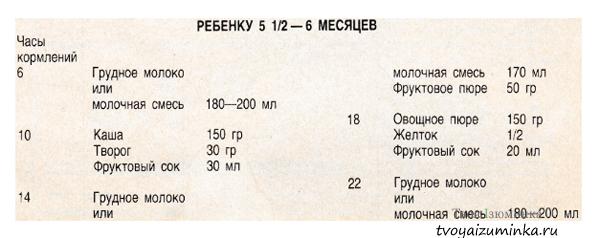 Таблица суточного рациона ребенка в 5,5 - 6 месяцев