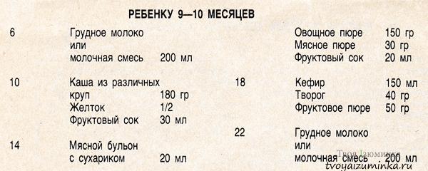 Таблица суточного рациона ребенка в 9 - 10 месяцев