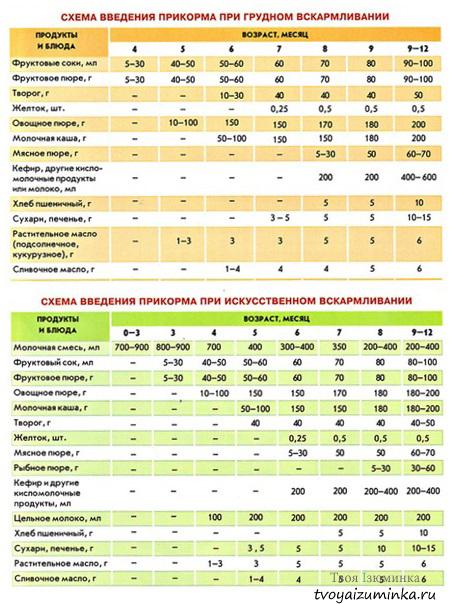 Таблицы ввода прикорма детей при грудном и искусственном вскармливании