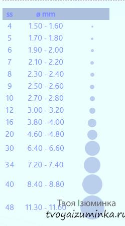 таблица для определения размеров страз